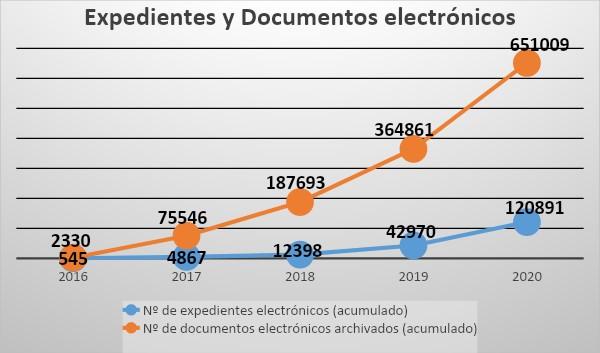 Estadística de expedientes y documentos electrónicos tramitados en la Sede Electrónica UMH
