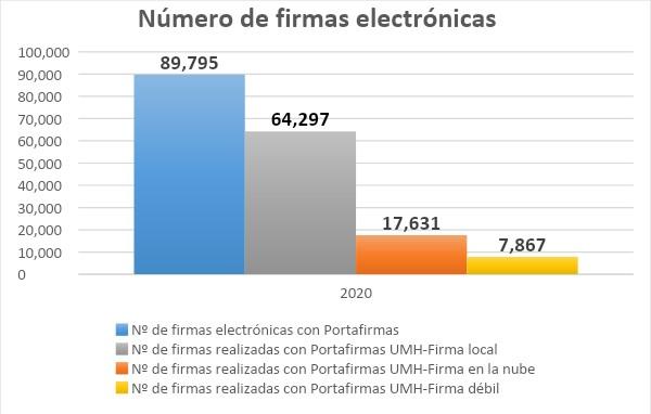Estadística del número de firmas electrónicas