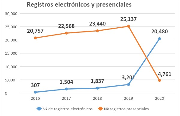 Estadística de registros electrónicos frente a registros presenciales
